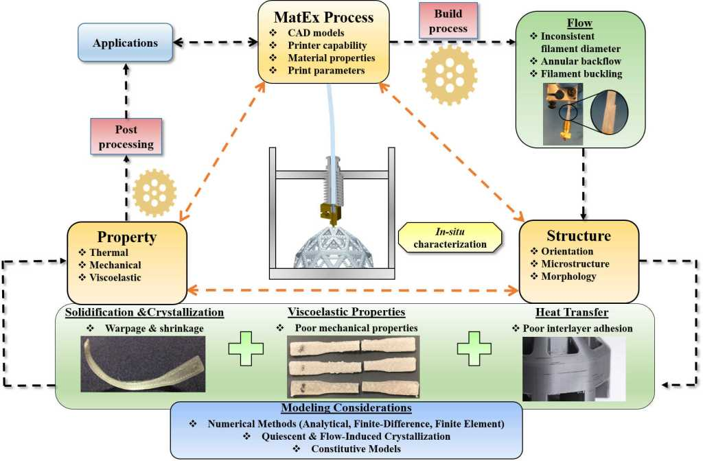 Schematic of MatEx additive manufacturing
