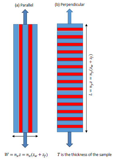 A schematic of dynamical mechanical analysis of a 3D-printed speciman
